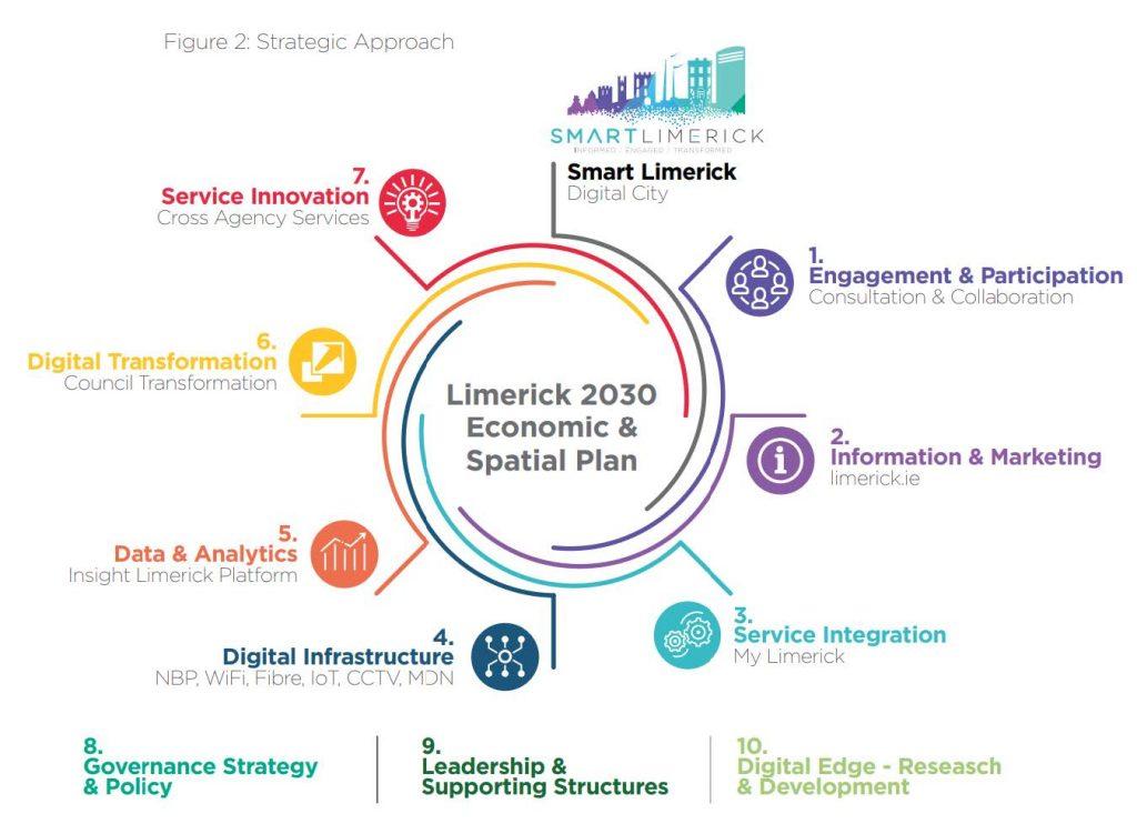 Limerick Municipal Data Network - All Ireland Smart Cities
